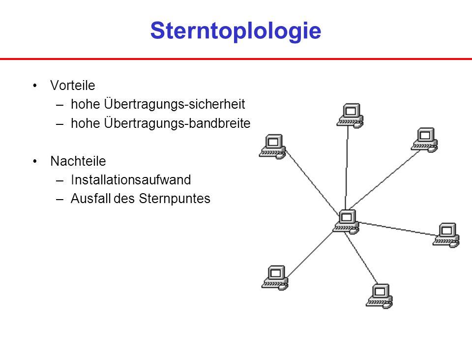 Sterntoplologie Vorteile –hohe Übertragungs-sicherheit –hohe Übertragungs-bandbreite Nachteile –Installationsaufwand –Ausfall des Sternpuntes