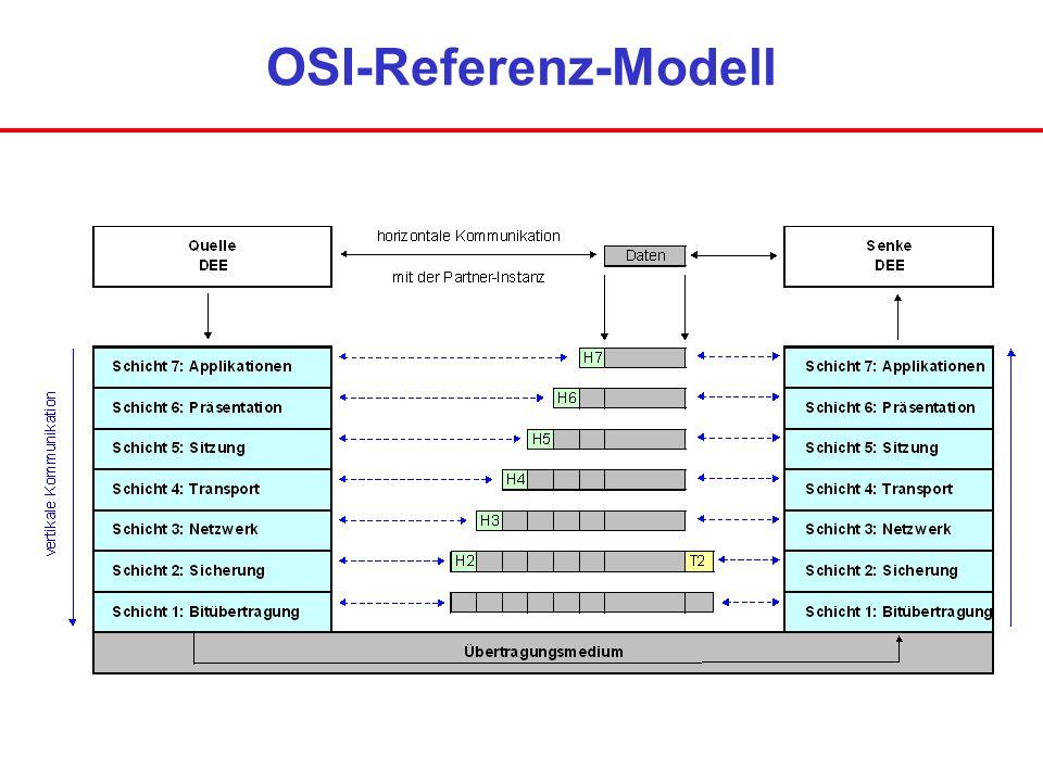 OSI-Referenz-Modell