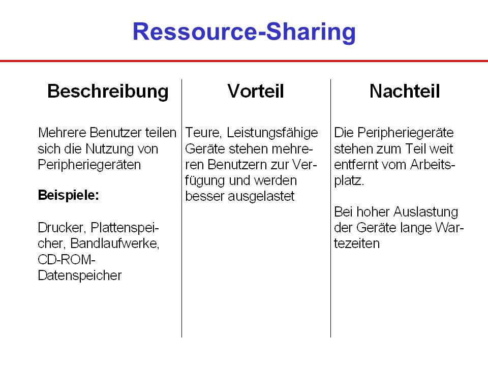Ressource-Sharing