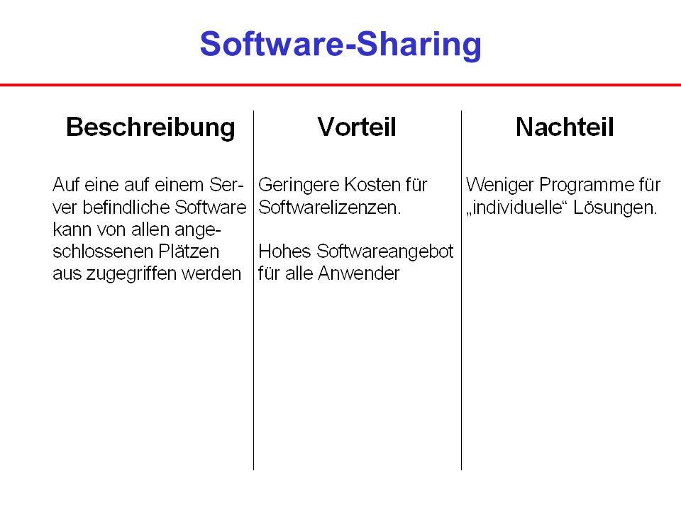 Software-Sharing