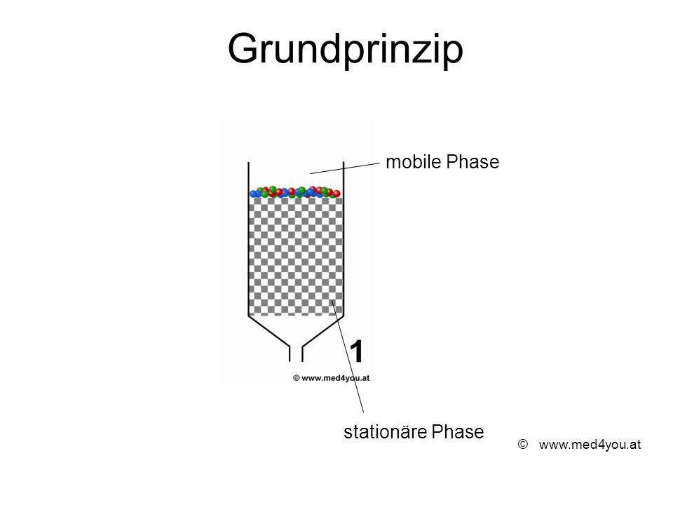 ©www.med4you.at stationäre Phase mobile Phase Grundprinzip