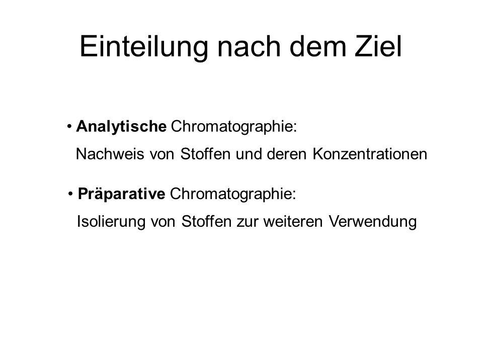 Einteilung nach dem Ziel Analytische Chromatographie: Nachweis von Stoffen und deren Konzentrationen Präparative Chromatographie: Isolierung von Stoff