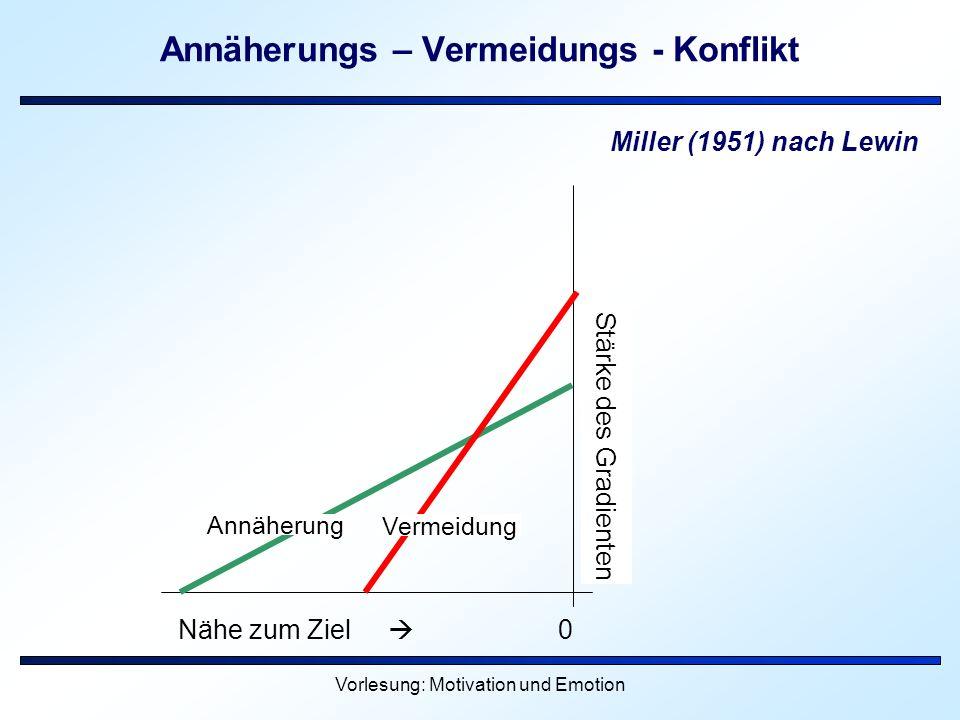 Vorlesung: Motivation und Emotion Annäherungs – Vermeidungs - Konflikt Nähe zum Ziel 0 Annäherung Vermeidung Stärke des Gradienten Miller (1951) nach