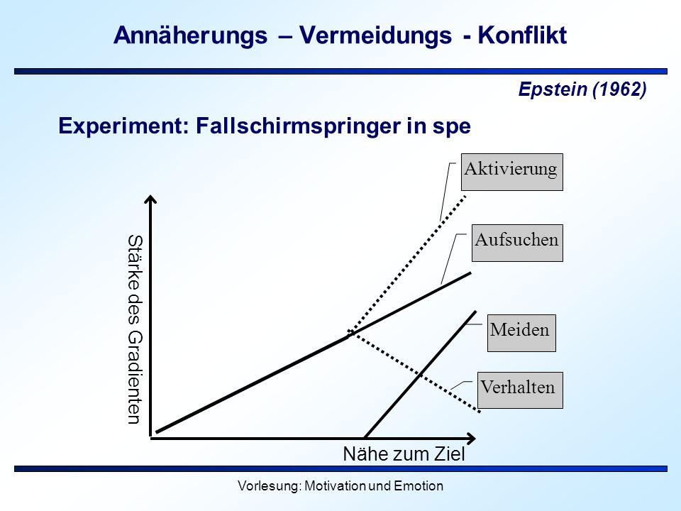 Vorlesung: Motivation und Emotion Annäherungs – Vermeidungs - Konflikt Epstein (1962) Experiment: Fallschirmspringer in spe Stärke des Gradienten Nähe