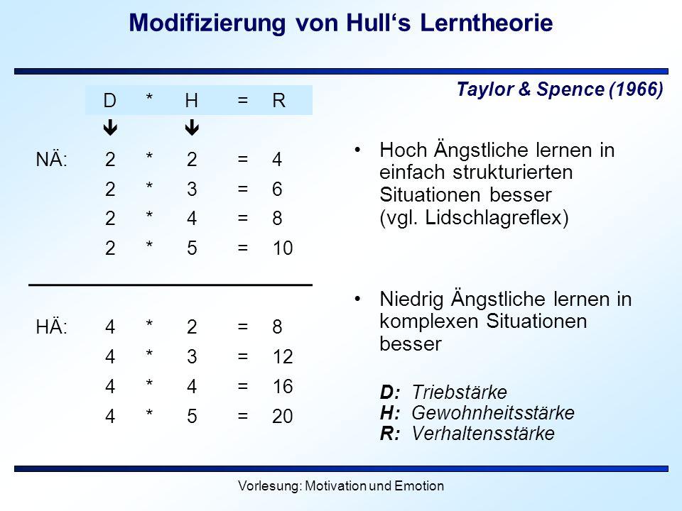 Vorlesung: Motivation und Emotion Modifizierung von Hulls Lerntheorie Hoch Ängstliche lernen in einfach strukturierten Situationen besser (vgl. Lidsch