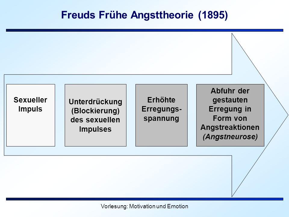 Vorlesung: Motivation und Emotion Freuds Frühe Angsttheorie (1895) Sexueller Impuls Unterdrückung (Blockierung) des sexuellen Impulses Erhöhte Erregun