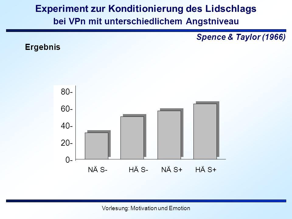 Vorlesung: Motivation und Emotion Experiment zur Konditionierung des Lidschlags bei VPn mit unterschiedlichem Angstniveau Spence & Taylor (1966) Ergeb