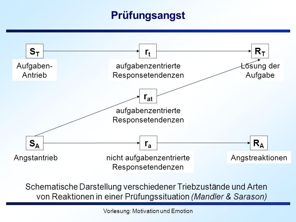 Vorlesung: Motivation und Emotion Prüfungsangst Schematische Darstellung verschiedener Triebzustände und Arten von Reaktionen in einer Prüfungssituati