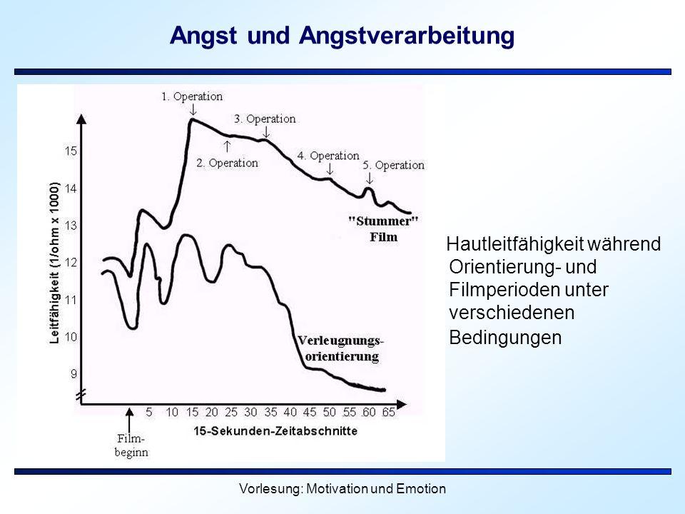 Vorlesung: Motivation und Emotion Angst und Angstverarbeitung Hautleitfähigkeit während Orientierung- und Filmperioden unter verschiedenen Bedingungen