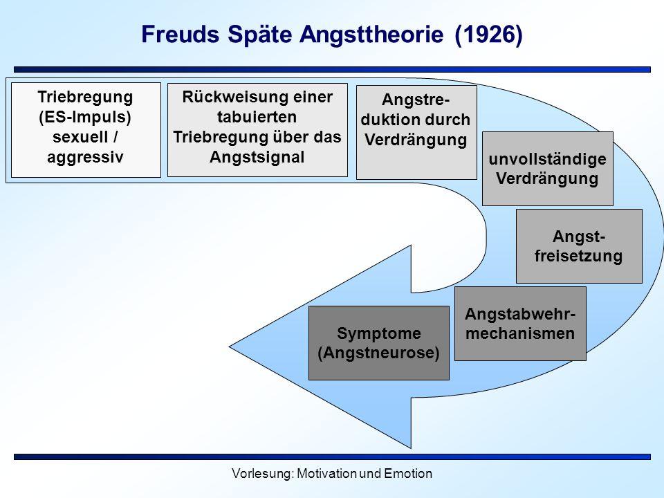 Vorlesung: Motivation und Emotion Freuds Späte Angsttheorie (1926) Triebregung (ES-Impuls) sexuell / aggressiv Rückweisung einer tabuierten Triebregun