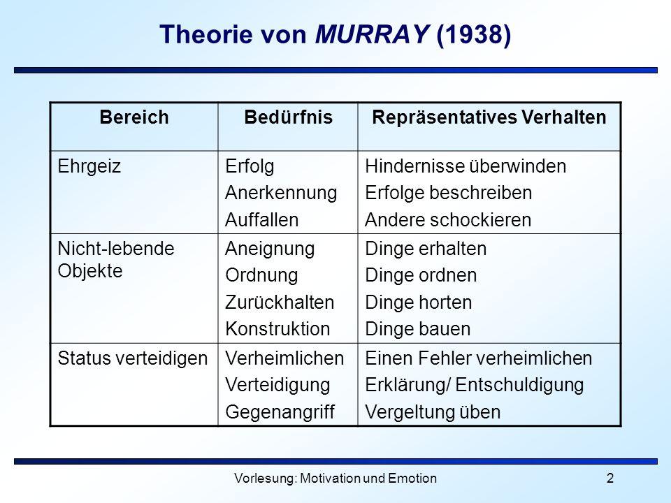 Vorlesung: Motivation und Emotion3 Theorie von MURRAY (1938) BereichBedürfnisRepräsentatives Verhalten MachtDominanz Autonomie Aggression Verhalten anderer steuern Gegen Autorität stellen Andere angreifen Gefühle zw.