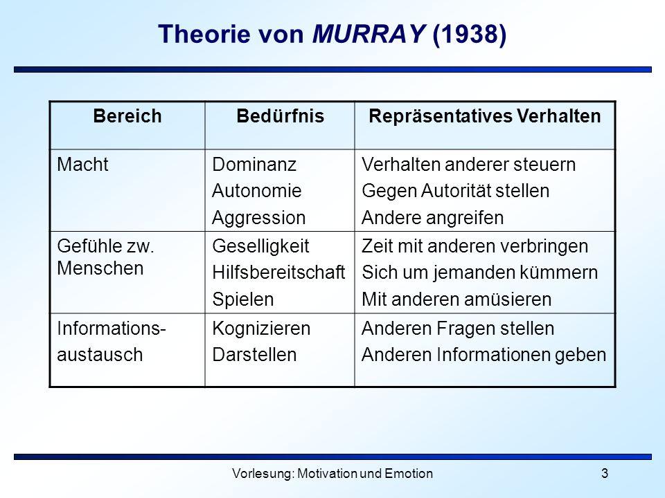 Vorlesung: Motivation und Emotion4 Thematischer Apperzeptions Test (TAT) Problem: Messung latenter, nicht offen gezeigter Motive und Bedürfnisse Morgan & Murray (1935): starke latente Bedürfnisse wirken sich auf Fantasien der Menschen aus (abgeleitet aus den psychoanalytischen Vorstellungen)