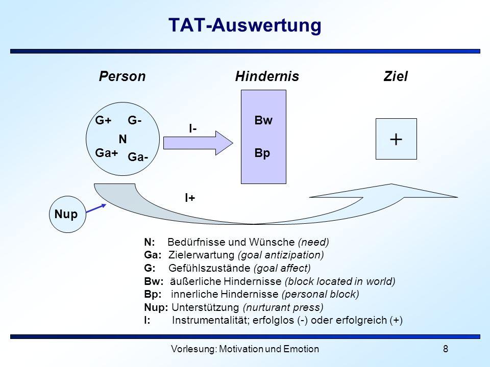 Vorlesung: Motivation und Emotion9 Einflüsse auf den TAT Einfluss verschieden starker Anregungsbedingungen bei einer vorhergehenden Aufgabentätigkeit auf die Kennwerte für Leistungsmotivation in nachfolgend verfassten TAT-Geschichten nach McClelland et al.