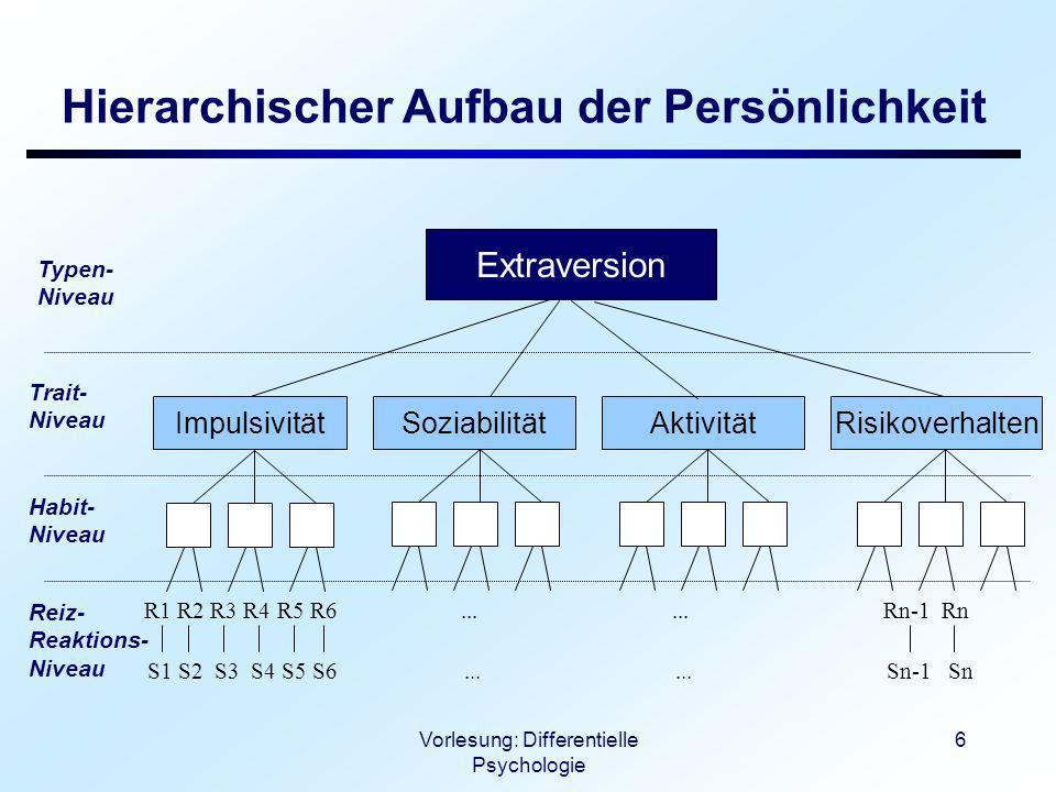 Vorlesung: Differentielle Psychologie 6 Hierarchischer Aufbau der Persönlichkeit R1 R2 R3 R4 R5 R6......Rn-1 Rn S1 S2 S3 S4 S5 S6......Sn-1 Sn Extrave
