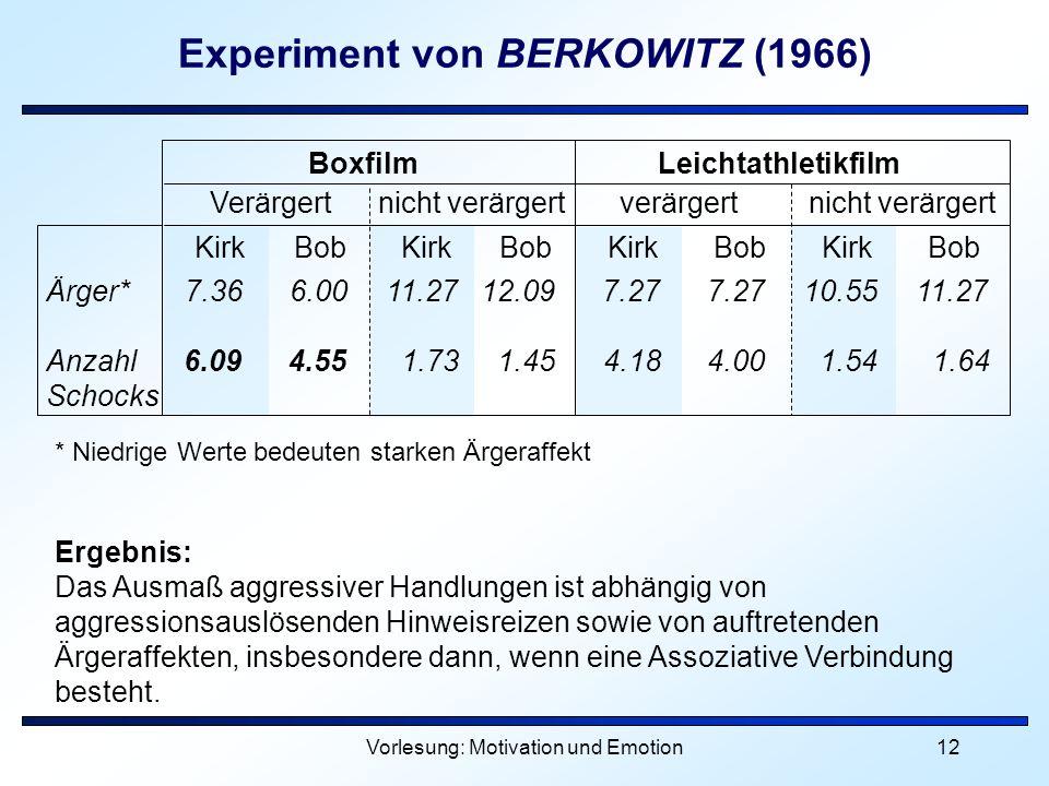 Vorlesung: Motivation und Emotion12 Experiment von BERKOWITZ (1966) * Niedrige Werte bedeuten starken Ärgeraffekt Ergebnis: Das Ausmaß aggressiver Han