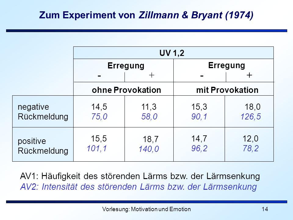 Vorlesung: Motivation und Emotion14 Zum Experiment von Zillmann & Bryant (1974) negative Rückmeldung positive Rückmeldung ohne Provokation mit Provoka