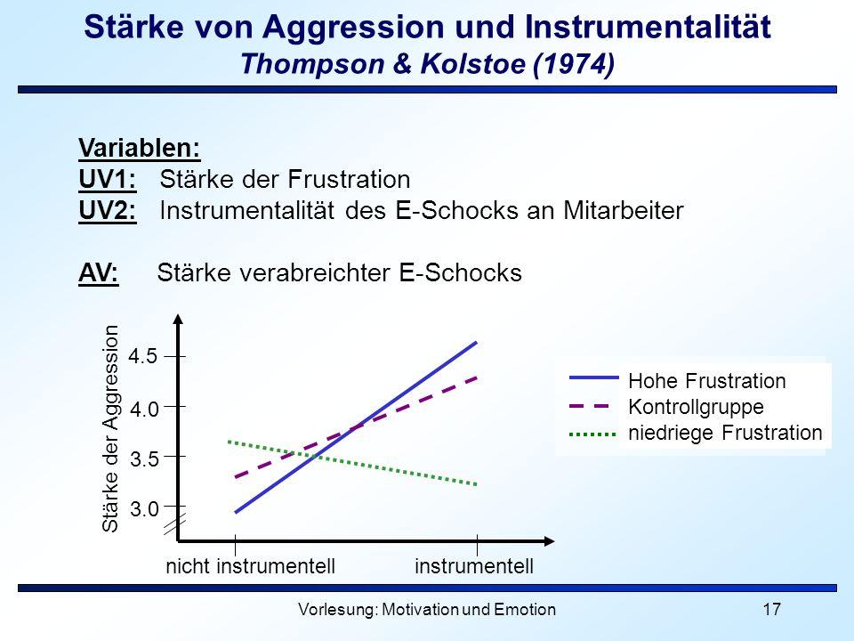Vorlesung: Motivation und Emotion17 Variablen: UV1: Stärke der Frustration UV2: Instrumentalität des E-Schocks an Mitarbeiter AV: Stärke verabreichter