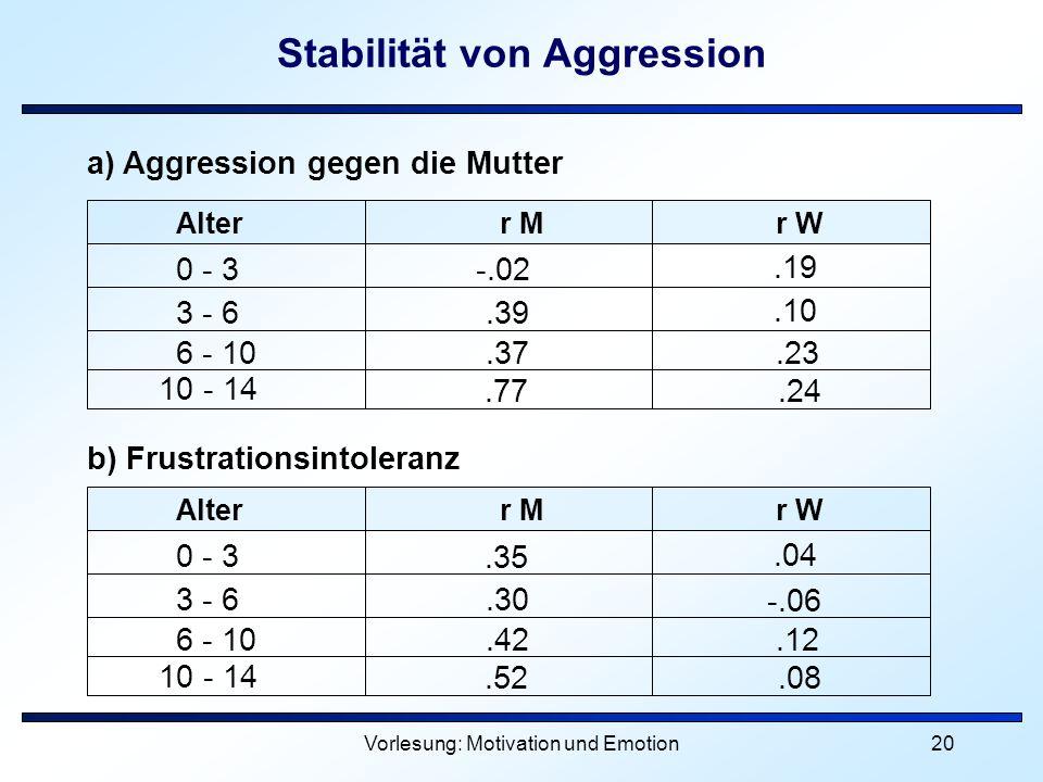Vorlesung: Motivation und Emotion20 Stabilität von Aggression Alterr Mr W 0 - 3 3 - 6 6 - 10 10 - 14.35.30.42.52.04 -.06.12.08 Alterr Mr W 0 - 3 3 - 6