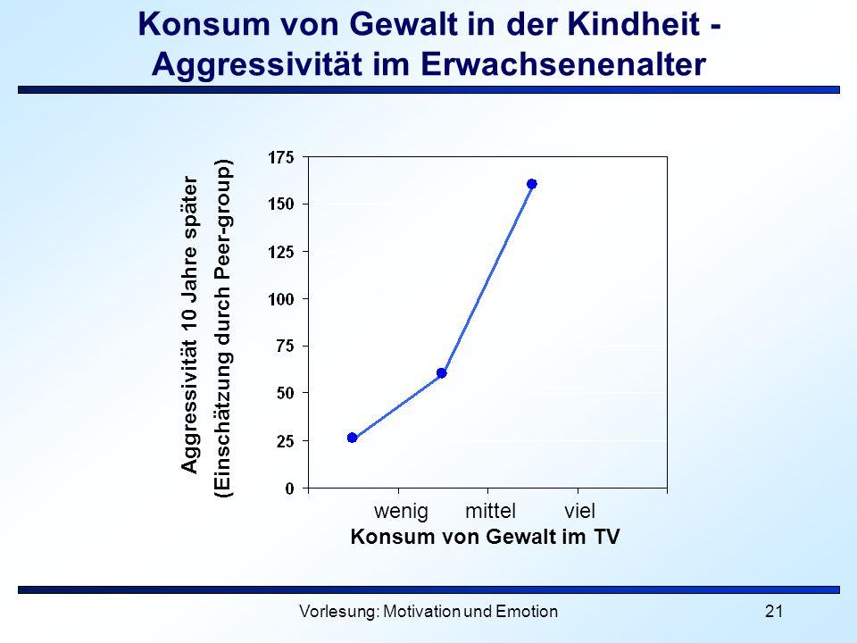 Vorlesung: Motivation und Emotion21 Konsum von Gewalt in der Kindheit - Aggressivität im Erwachsenenalter wenig mittel viel Konsum von Gewalt im TV Ag