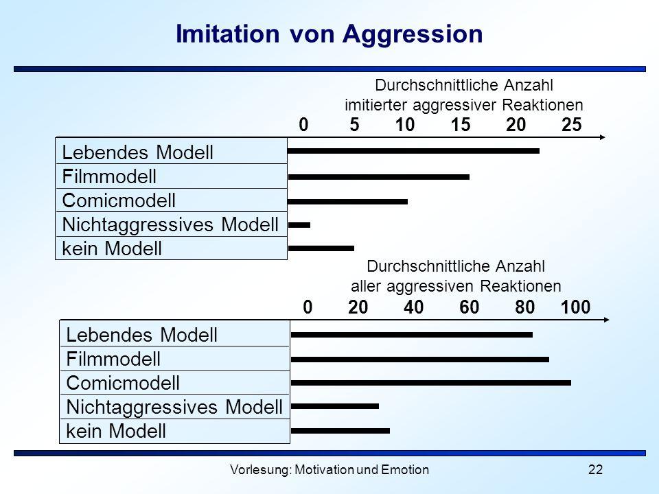 Vorlesung: Motivation und Emotion22 Imitation von Aggression Lebendes Modell Filmmodell Comicmodell Nichtaggressives Modell kein Modell 0 5 10 15 20 2