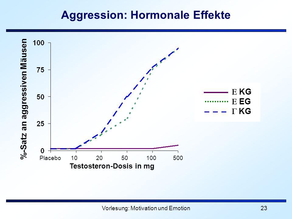 Vorlesung: Motivation und Emotion23 Aggression: Hormonale Effekte %-Satz an aggressiven Mäusen Placebo 10 20 50 100 500 Testosteron-Dosis in mg KG EG
