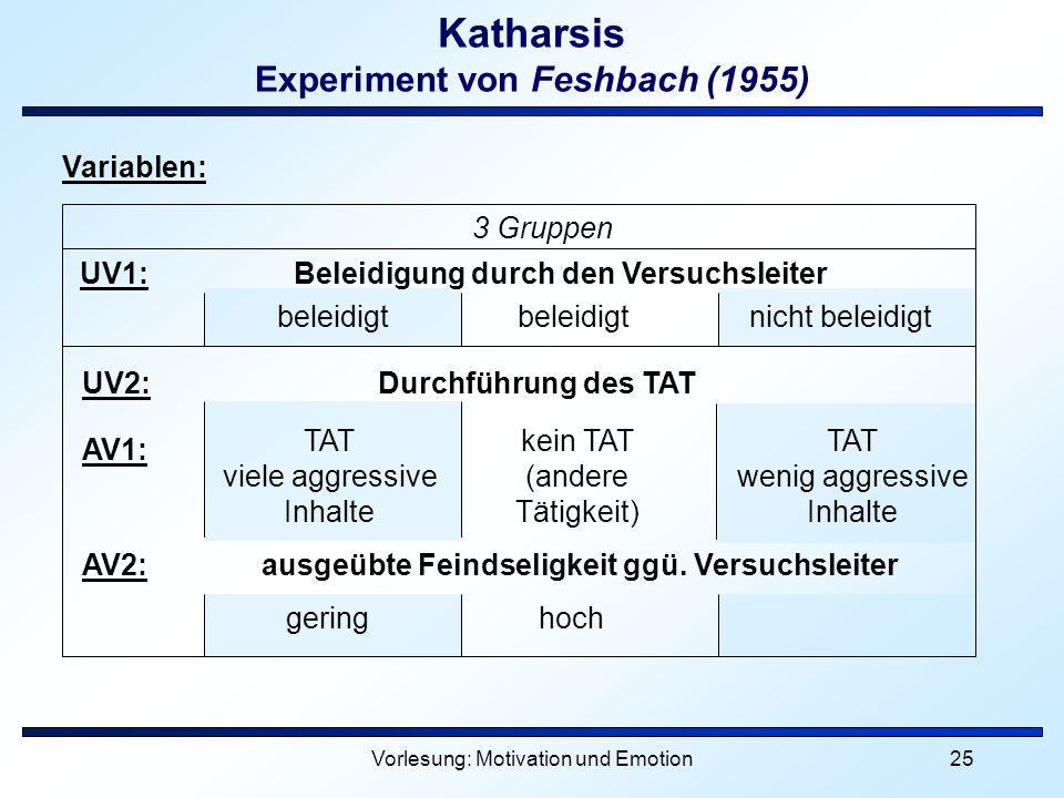 Vorlesung: Motivation und Emotion25 Katharsis Experiment von Feshbach (1955) Variablen: 3 Gruppen UV1: Beleidigung durch den Versuchsleiter UV2: Durch