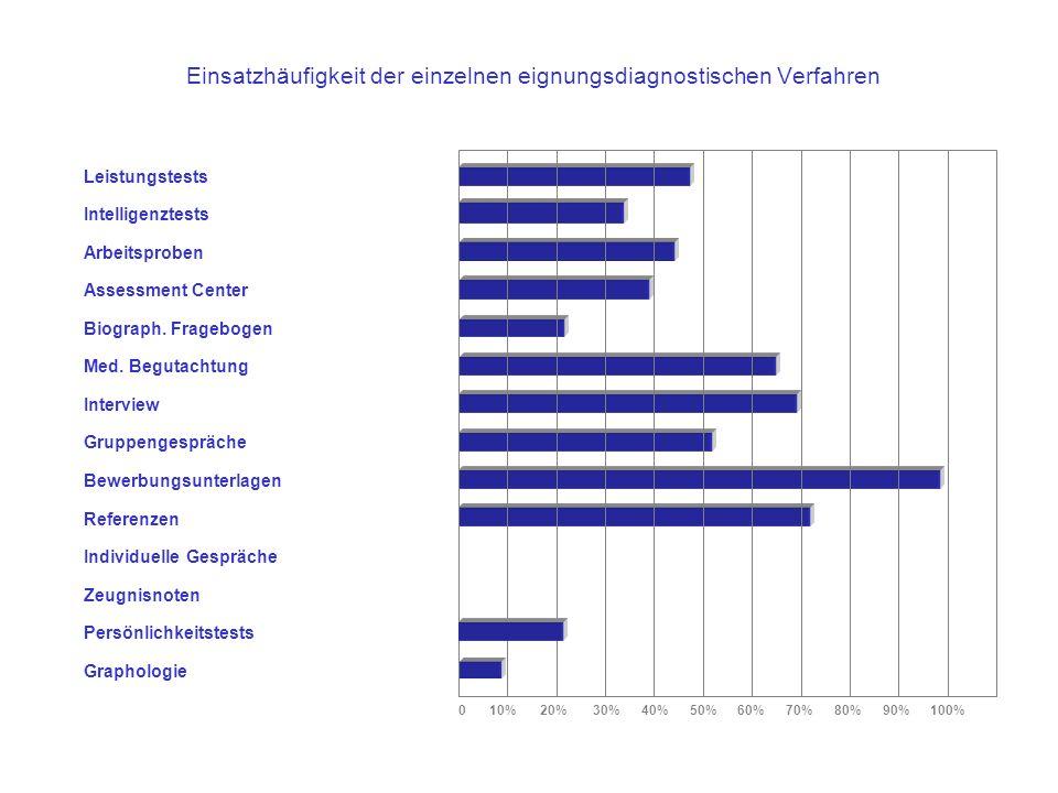 Einsatzhäufigkeit der einzelnen eignungsdiagnostischen Verfahren Leistungstests Arbeitsproben Assessment Center Biograph. Fragebogen Zeugnisnoten Med.