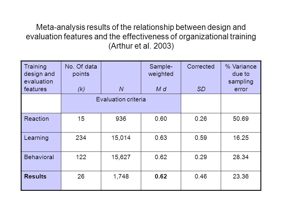 Meta-analysis results of the relationship between design and evaluation features and the effectiveness of organizational training (Arthur et al. 2003)