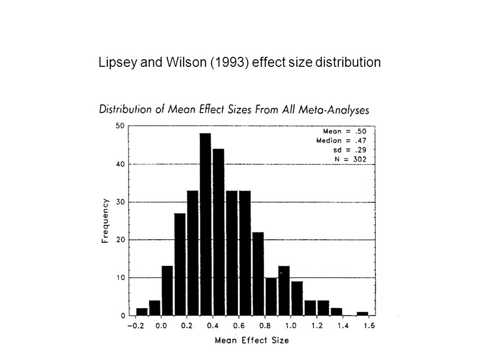 Lipsey and Wilson (1993) effect size distribution