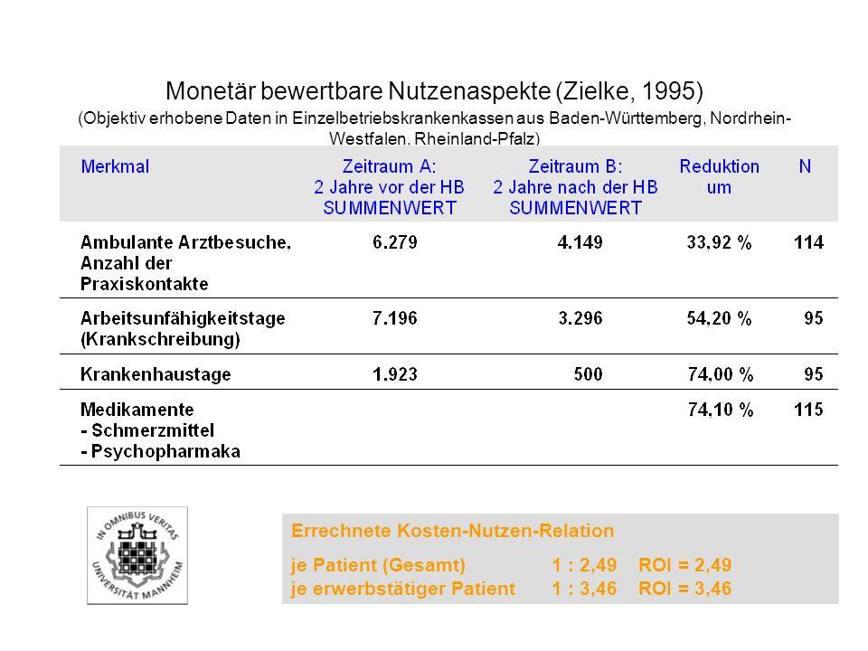 Monetär bewertbare Nutzenaspekte (Zielke, 1995) (Objektiv erhobene Daten in Einzelbetriebskrankenkassen aus Baden-Württemberg, Nordrhein- Westfalen, R