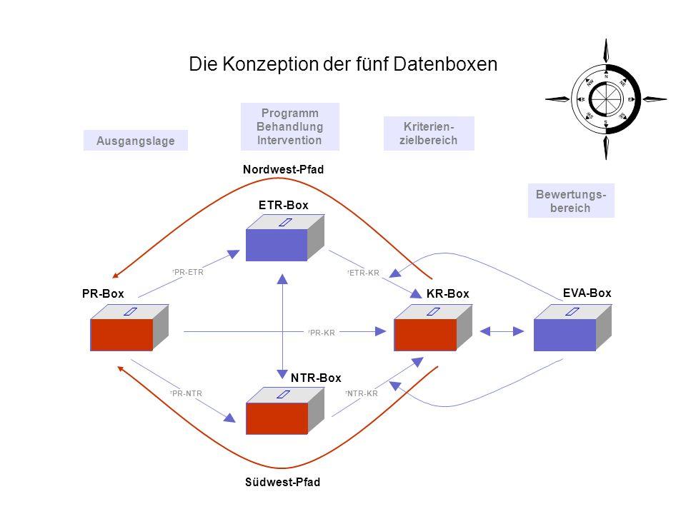 Die Konzeption der fünf Datenboxen Bewertungs- bereich Kriterien- zielbereich Programm Behandlung Intervention Ausgangslage Nordwest-Pfad EVA-Box KR-B