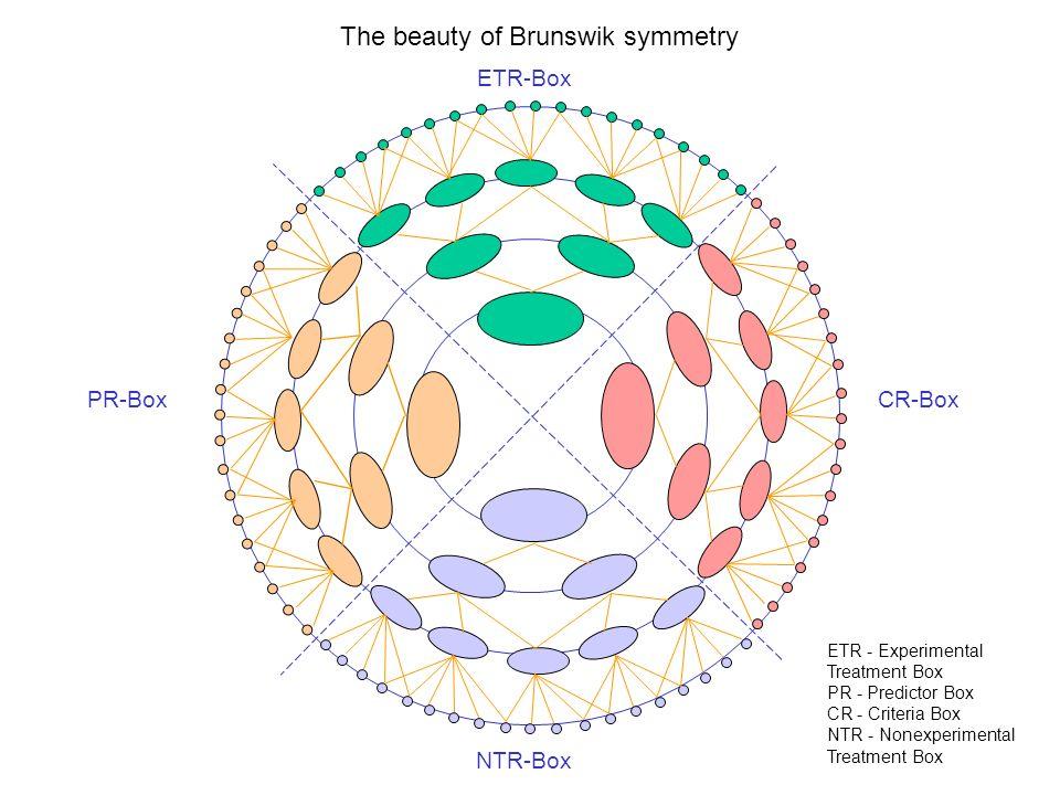 The beauty of Brunswik symmetry ETR-Box PR-Box CR-Box ETR - Experimental Treatment Box PR - Predictor Box CR - Criteria Box NTR - Nonexperimental Trea
