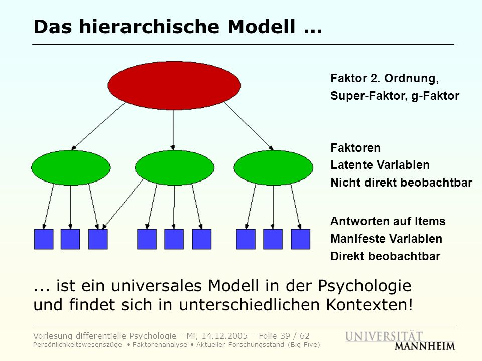 Vorlesung differentielle Psychologie – Mi, 14.12.2005 – Folie 39 / 62 Persönlichkeitswesenszüge Faktorenanalyse Aktueller Forschungsstand (Big Five) D