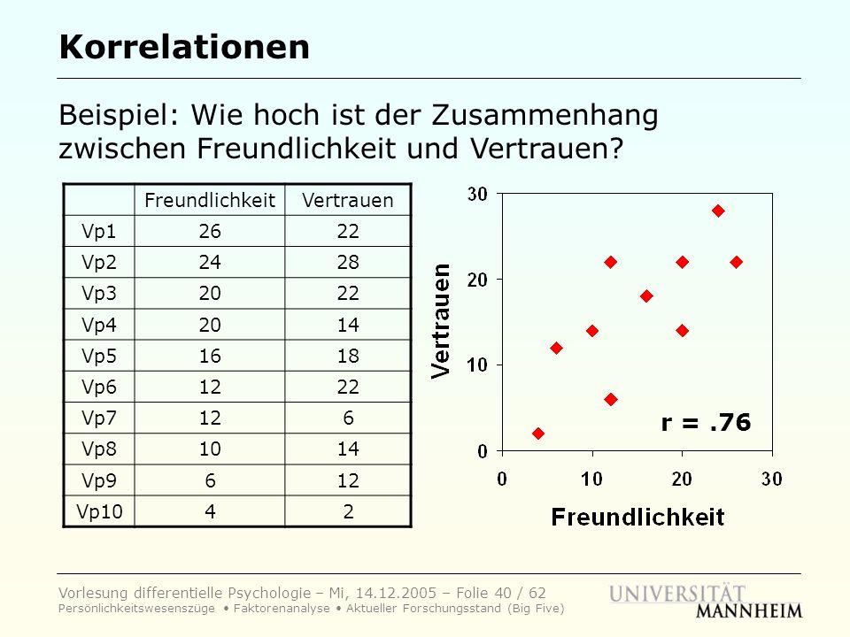 Vorlesung differentielle Psychologie – Mi, 14.12.2005 – Folie 40 / 62 Persönlichkeitswesenszüge Faktorenanalyse Aktueller Forschungsstand (Big Five) K