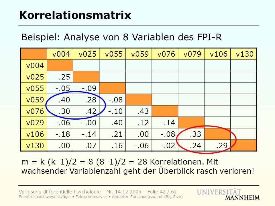 Vorlesung differentielle Psychologie – Mi, 14.12.2005 – Folie 42 / 62 Persönlichkeitswesenszüge Faktorenanalyse Aktueller Forschungsstand (Big Five) K