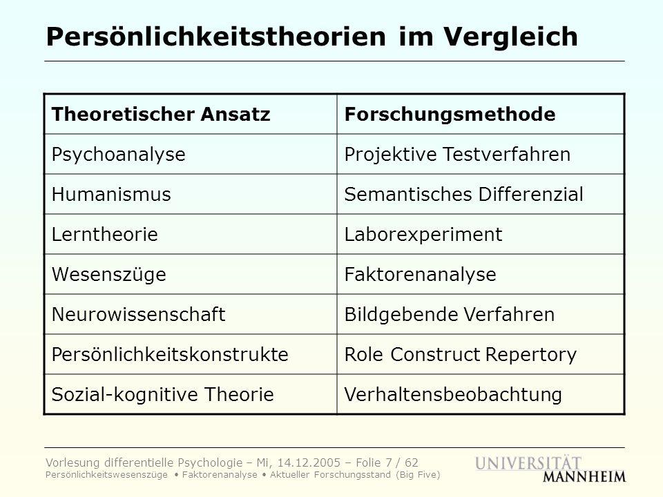 Vorlesung differentielle Psychologie – Mi, 14.12.2005 – Folie 28 / 62 Persönlichkeitswesenszüge Faktorenanalyse Aktueller Forschungsstand (Big Five) Der 16-Persönlichkeits-Faktoren-Test Deutsche Fassung von Schneewind (1994) Insgesamt 192 Fragen (12 für jeden Faktor) 16 Faktoren 1.