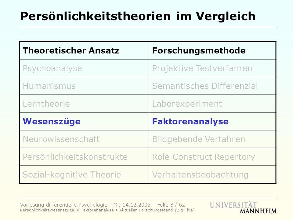 Vorlesung differentielle Psychologie – Mi, 14.12.2005 – Folie 39 / 62 Persönlichkeitswesenszüge Faktorenanalyse Aktueller Forschungsstand (Big Five) Das hierarchische Modell......