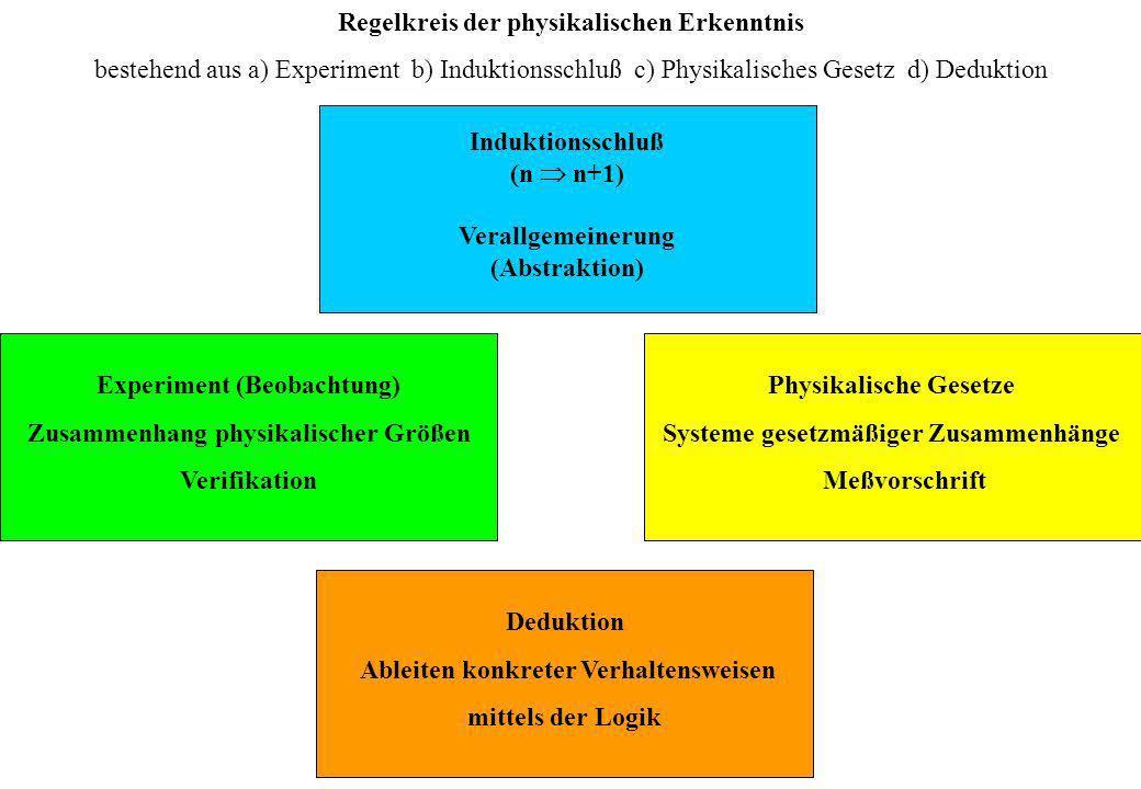 Regelkreis der physikalischen Erkenntnis bestehend aus a) Experiment b) Induktionsschluß c) Physikalisches Gesetz d) Deduktion Experiment (Beobachtung