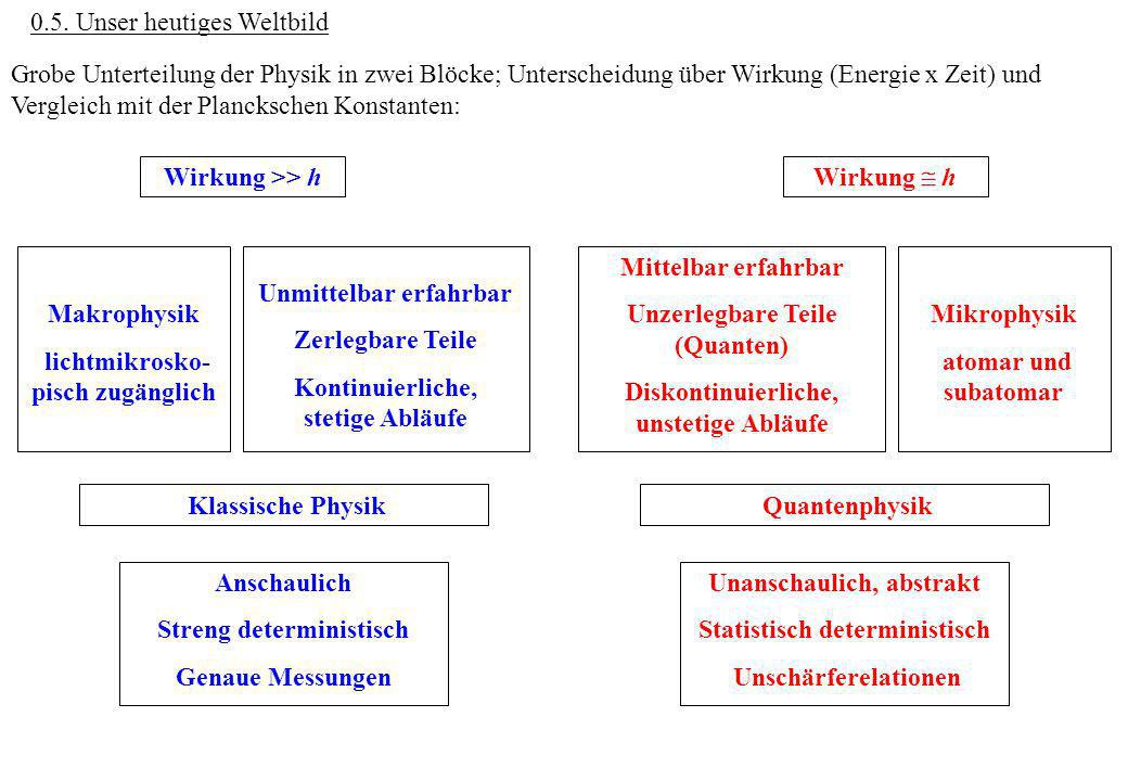 0.5. Unser heutiges Weltbild Grobe Unterteilung der Physik in zwei Blöcke; Unterscheidung über Wirkung (Energie x Zeit) und Vergleich mit der Plancksc