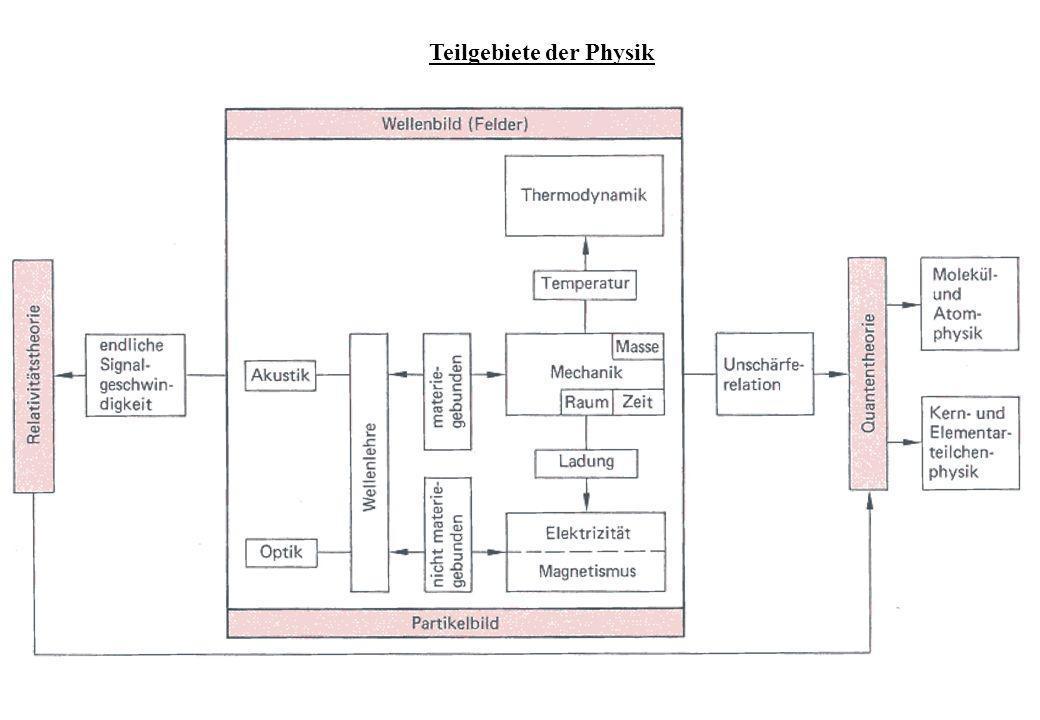 Teilgebiete der Physik