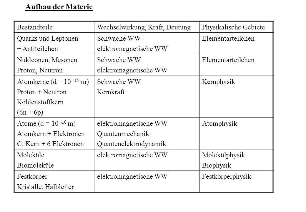 Aufbau der Materie BestandteileWechselwirkung, Kraft, DeutungPhysikalische Gebiete Quarks und Leptonen + Antiteilchen Schwache WW elektromagnetische W