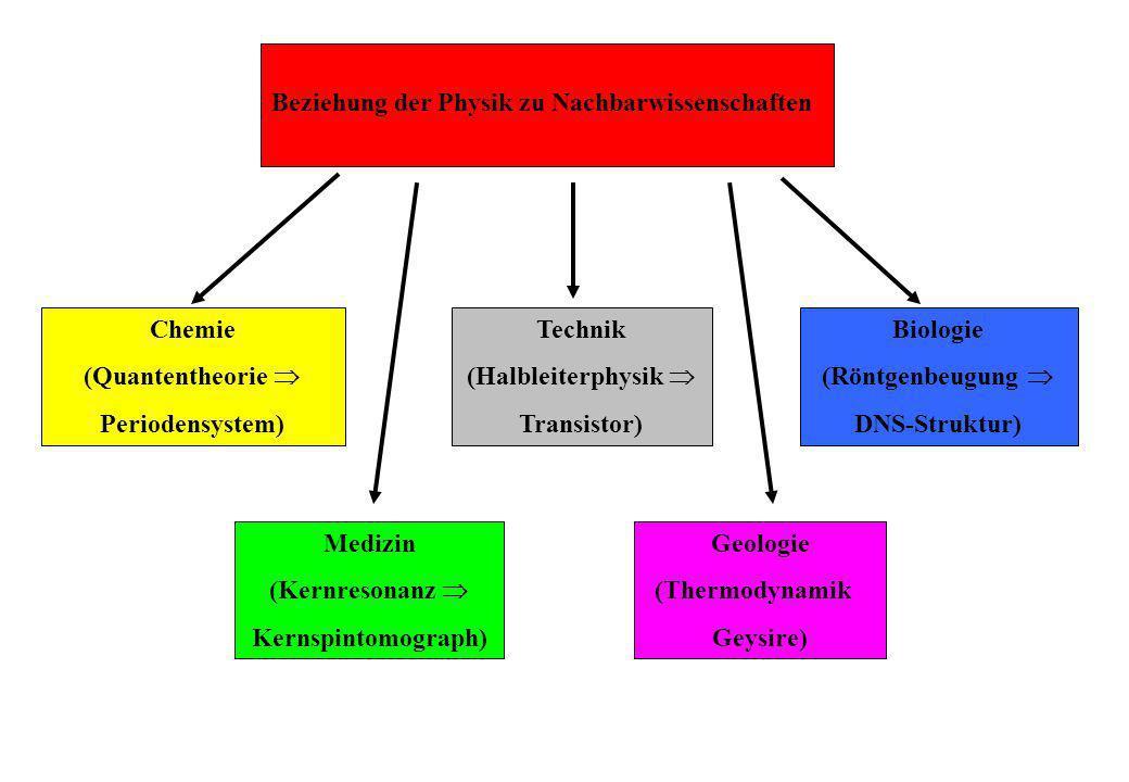 Beziehung der Physik zu Nachbarwissenschaften Chemie (Quantentheorie Periodensystem) Medizin (Kernresonanz Kernspintomograph) Biologie (Röntgenbeugung