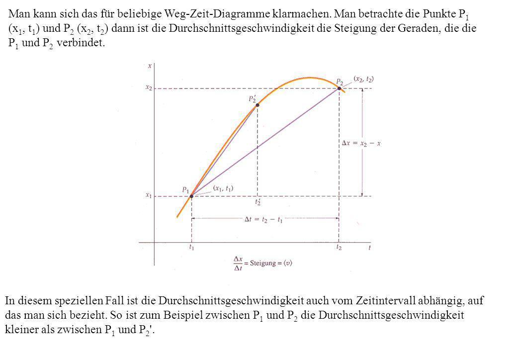 In diesem speziellen Fall ist die Durchschnittsgeschwindigkeit auch vom Zeitintervall abhängig, auf das man sich bezieht. So ist zum Beispiel zwischen
