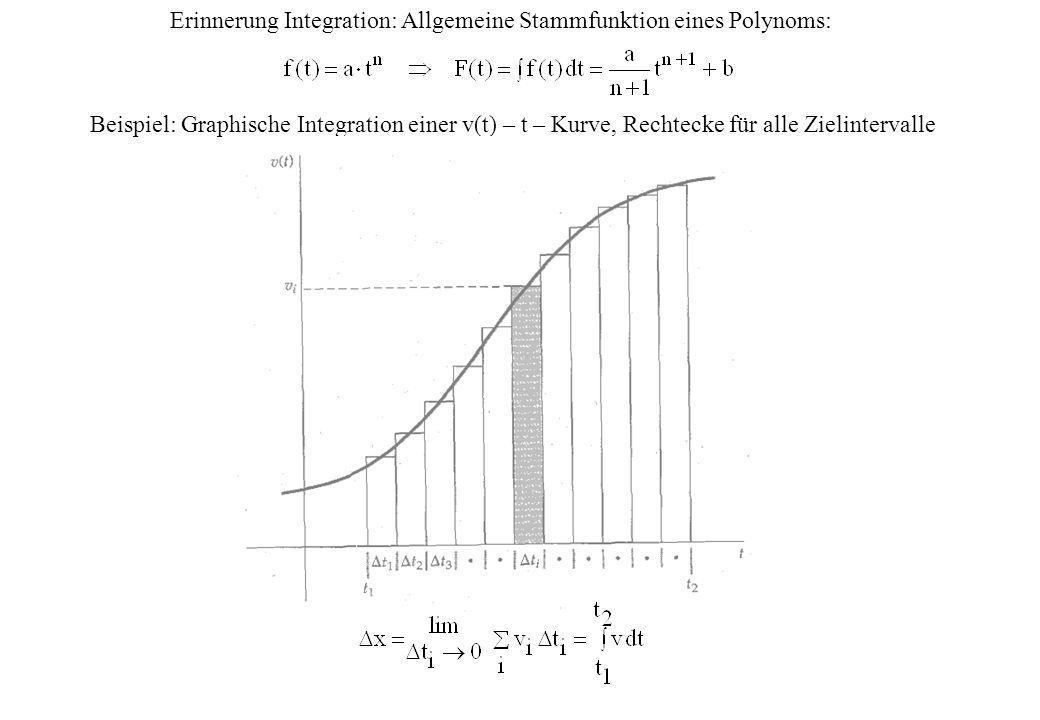 Erinnerung Integration: Allgemeine Stammfunktion eines Polynoms: Beispiel: Graphische Integration einer v(t) – t – Kurve, Rechtecke für alle Zielinter
