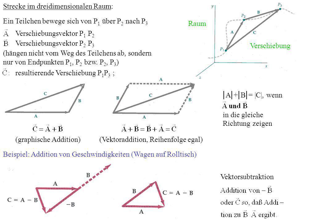 Strecke im dreidimensionalen Raum: Ein Teilchen bewege sich von P 1 über P 2 nach P 3 Raum Verschiebungsvektor P 1 P 2 Verschiebungsvektor P 2 P 3 (hä