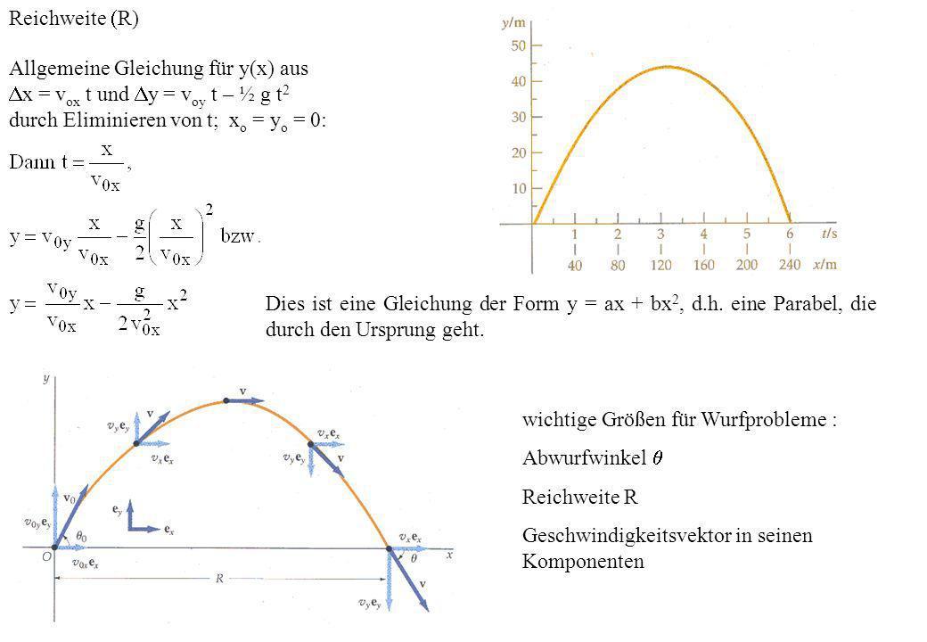 Reichweite R) Allgemeine Gleichung für y(x) aus x = v ox t und y = v oy t – ½ g t 2 durch Eliminieren von t; x o = y o = 0: Dies ist eine Gleichung de
