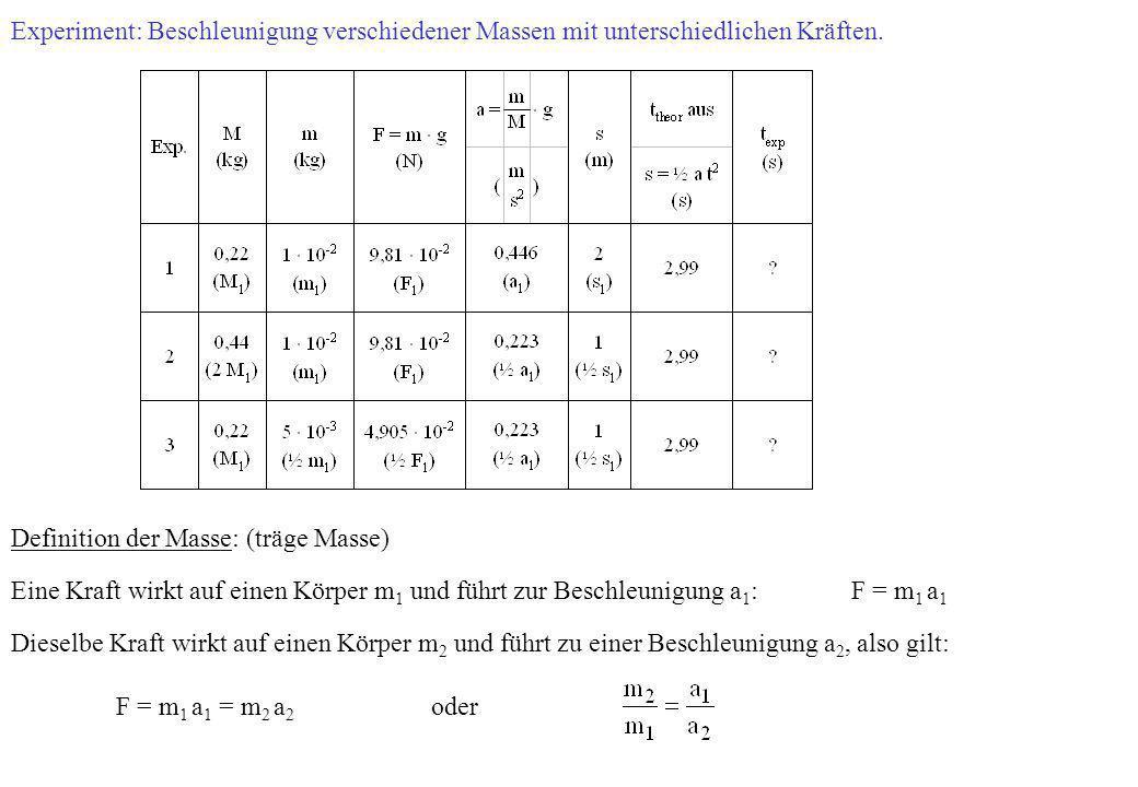 Experiment: Beschleunigung verschiedener Massen mit unterschiedlichen Kräften. Definition der Masse: (träge Masse) Eine Kraft wirkt auf einen Körper m