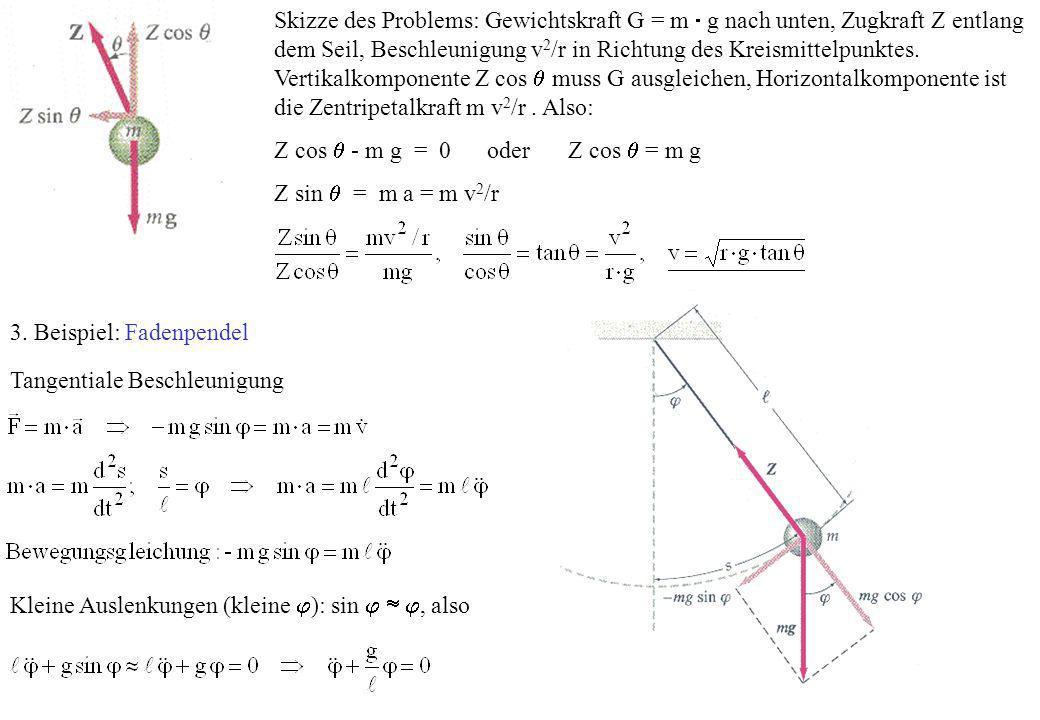 Skizze des Problems: Gewichtskraft G = m g nach unten, Zugkraft Z entlang dem Seil, Beschleunigung v 2 /r in Richtung des Kreismittelpunktes. Vertikal