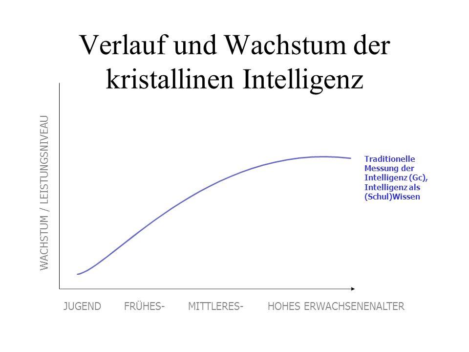 Verlauf und Wachstum der kristallinen Intelligenz Traditionelle Messung der Intelligenz (Gc), Intelligenz als (Schul)Wissen WACHSTUM / LEISTUNGSNIVEAU