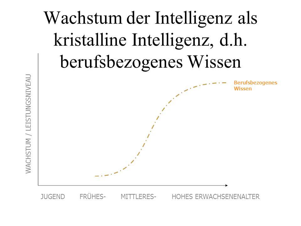 Wachstum der Intelligenz als kristalline Intelligenz, d.h. berufsbezogenes Wissen Berufsbezogenes Wissen WACHSTUM / LEISTUNGSNIVEAU JUGEND FRÜHES- MIT